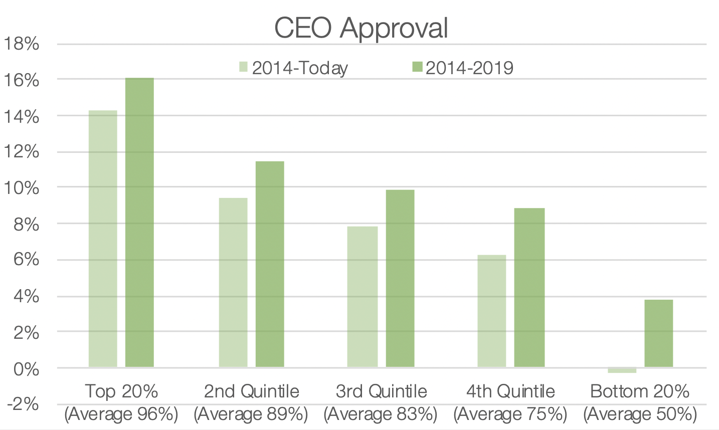 CEO Approval